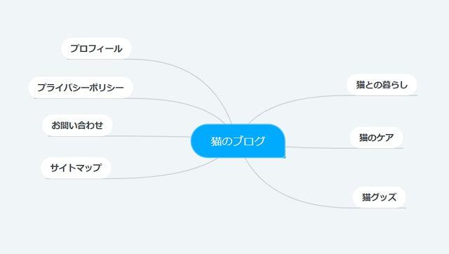 マインドマップでサイト設計